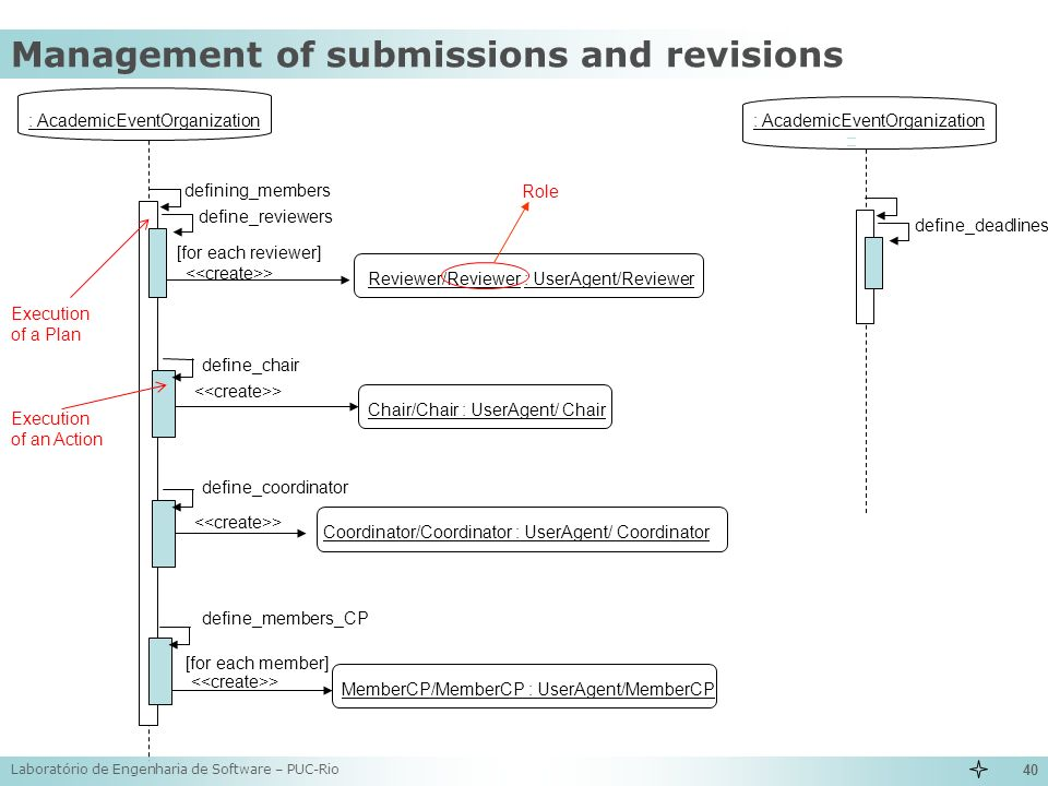 Management of submissions and revisions