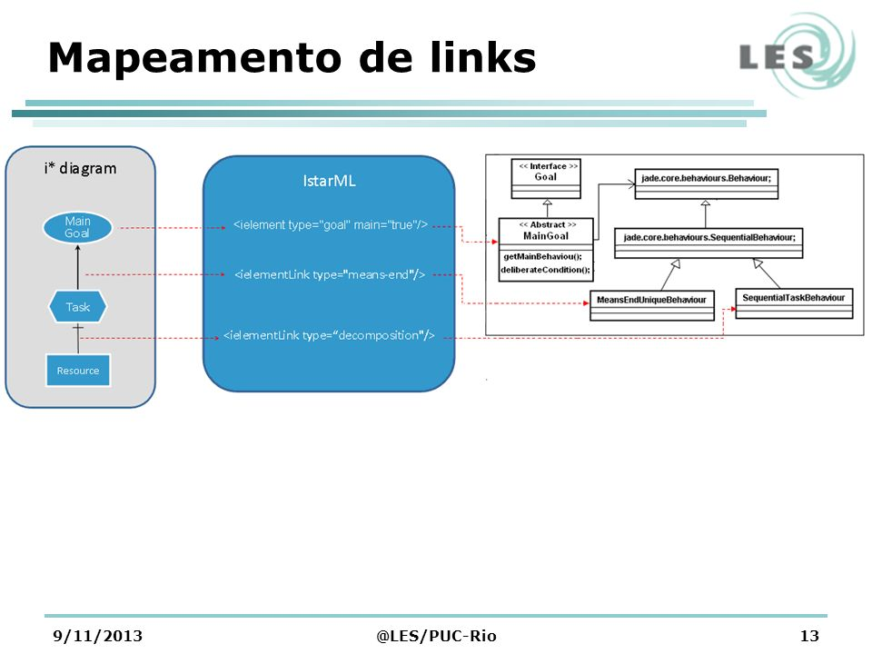 Mapeamento de links