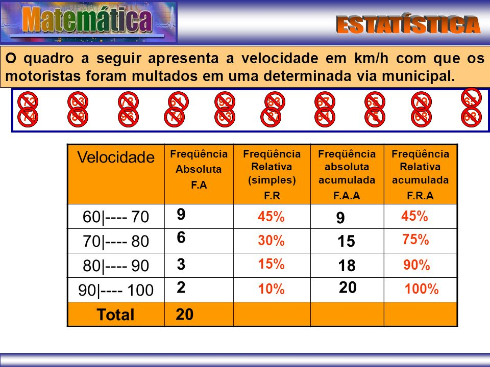 Velocidade 60| | | | Total