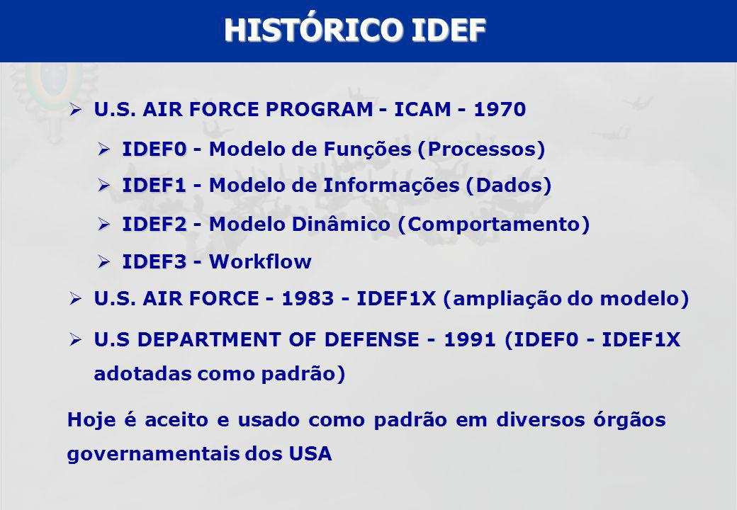 HISTÓRICO IDEF U.S. AIR FORCE PROGRAM - ICAM
