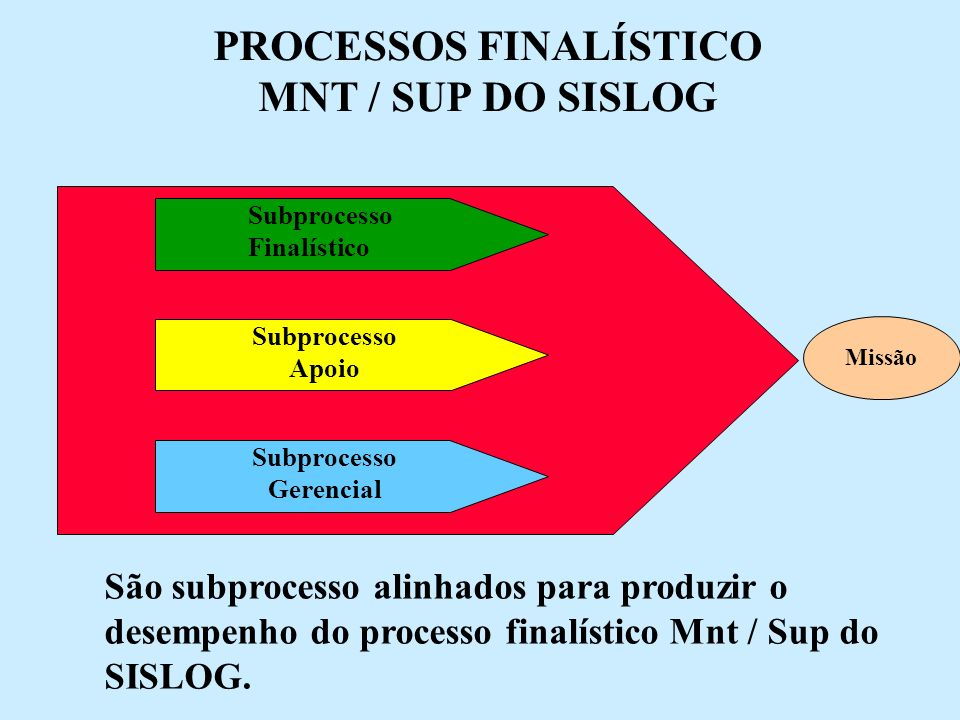 PROCESSOS FINALÍSTICO MNT / SUP DO SISLOG