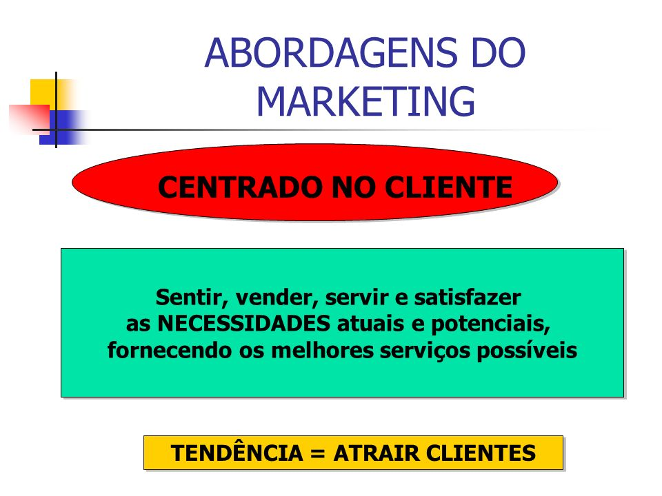 ABORDAGENS DO MARKETING
