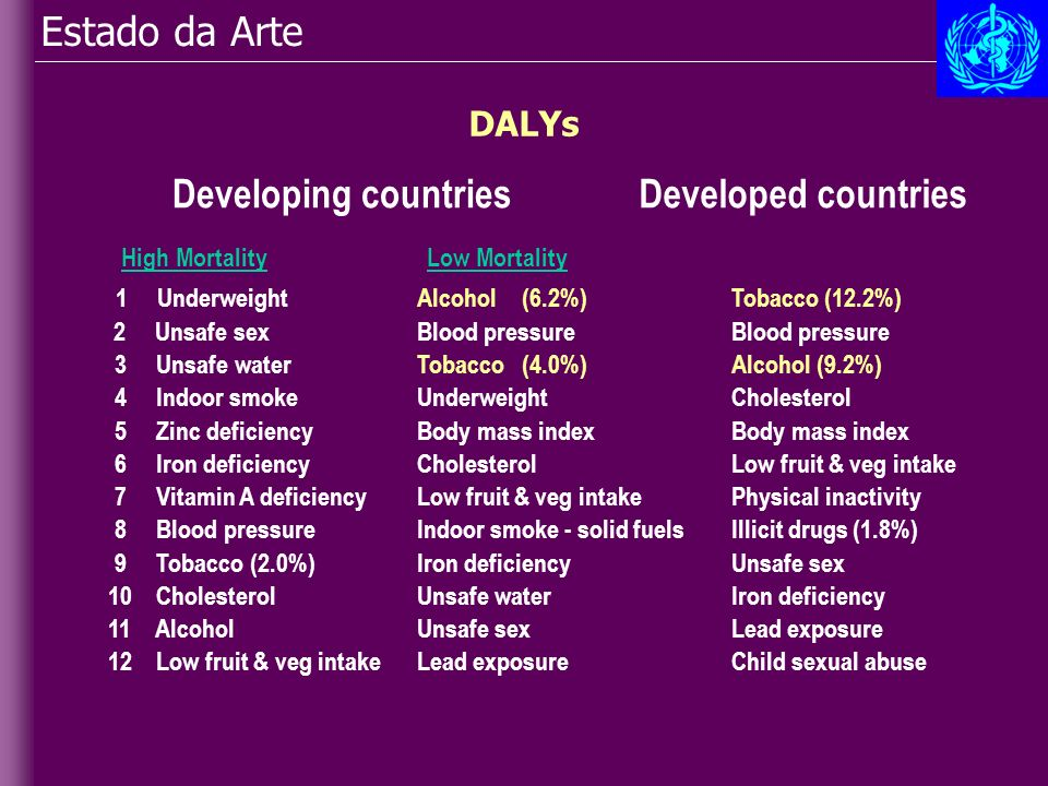 Estado da Arte Developing countries DALYs Developed countries