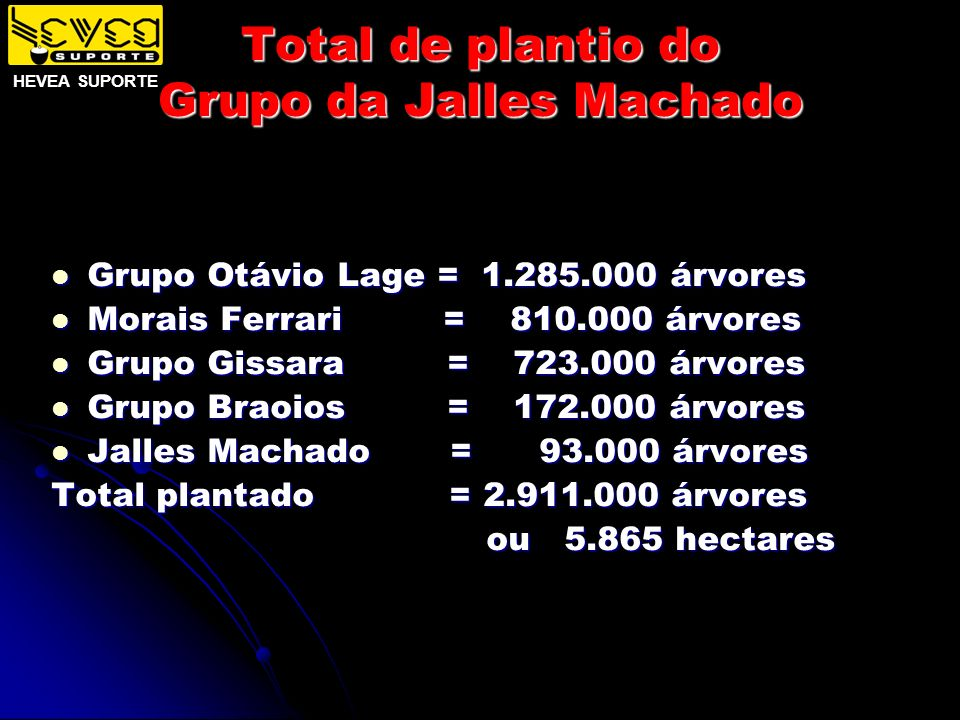 Total de plantio do Grupo da Jalles Machado