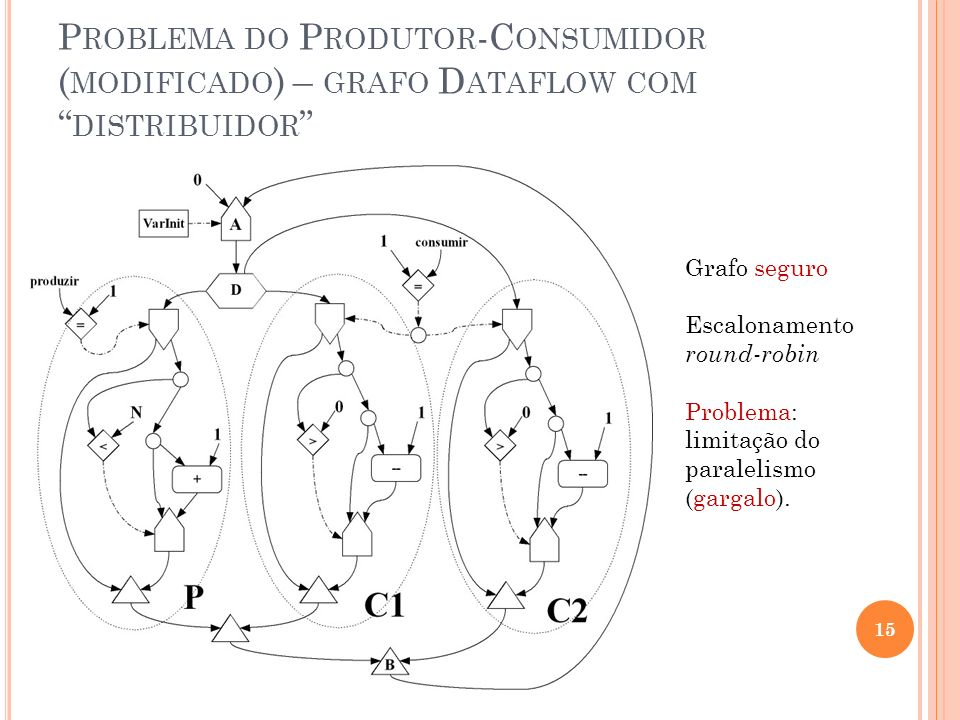 Problema do Produtor-Consumidor (modificado) – grafo Dataflow com distribuidor