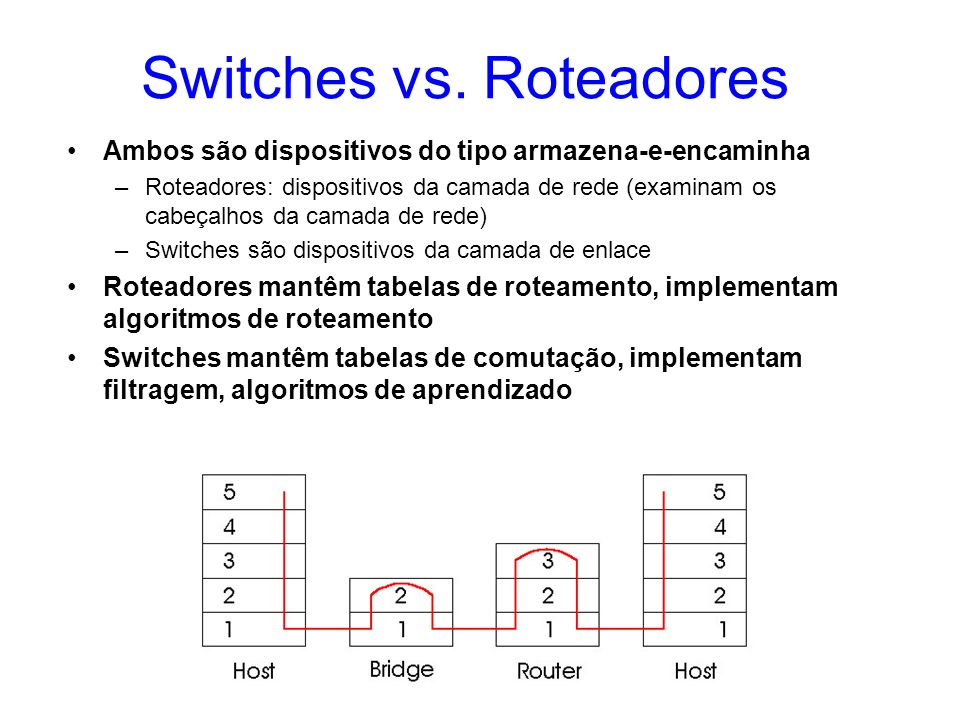 Switches vs. Roteadores