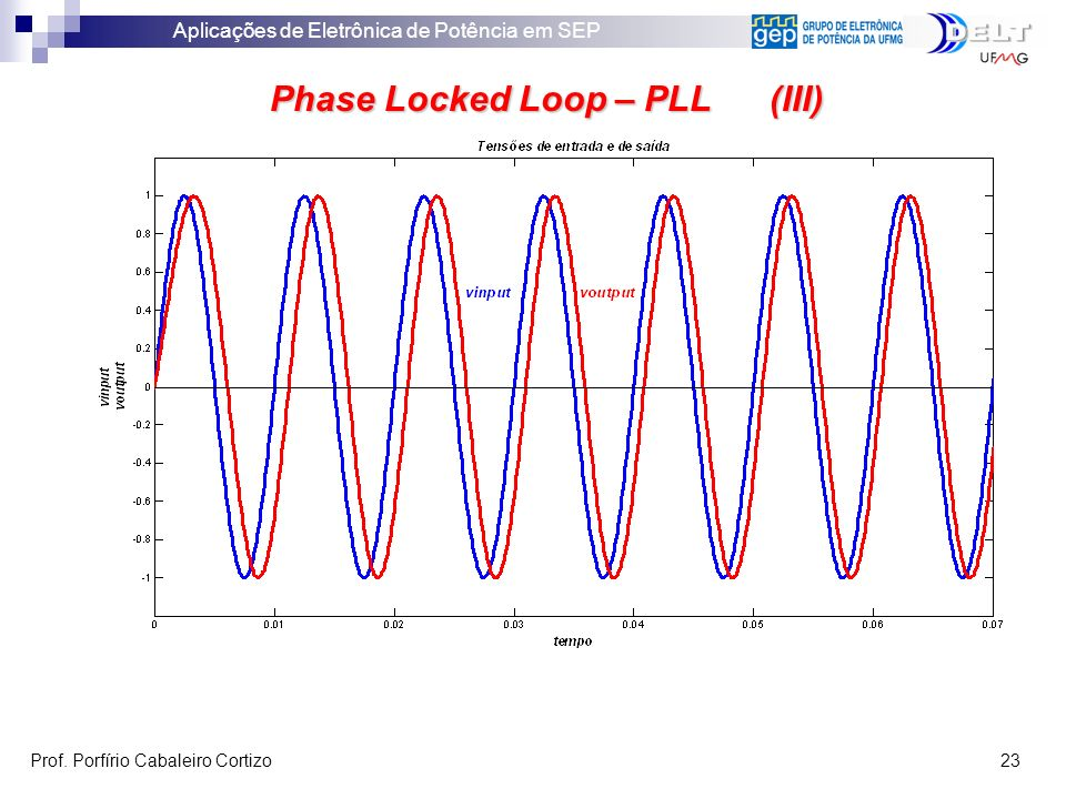 Phase Locked Loop – PLL (III)