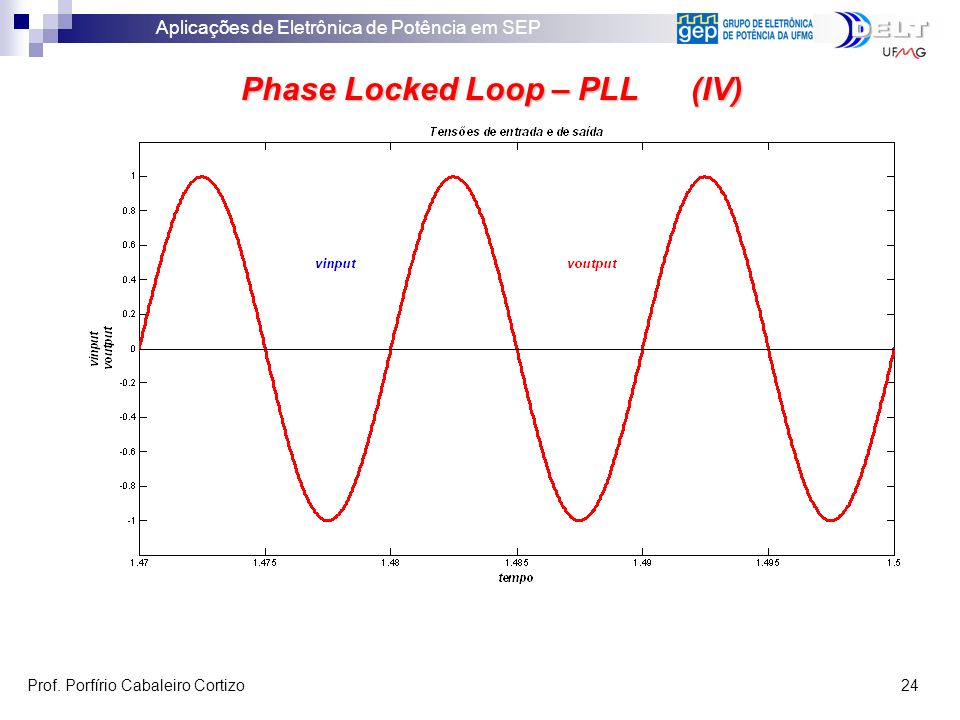 Phase Locked Loop – PLL (IV)