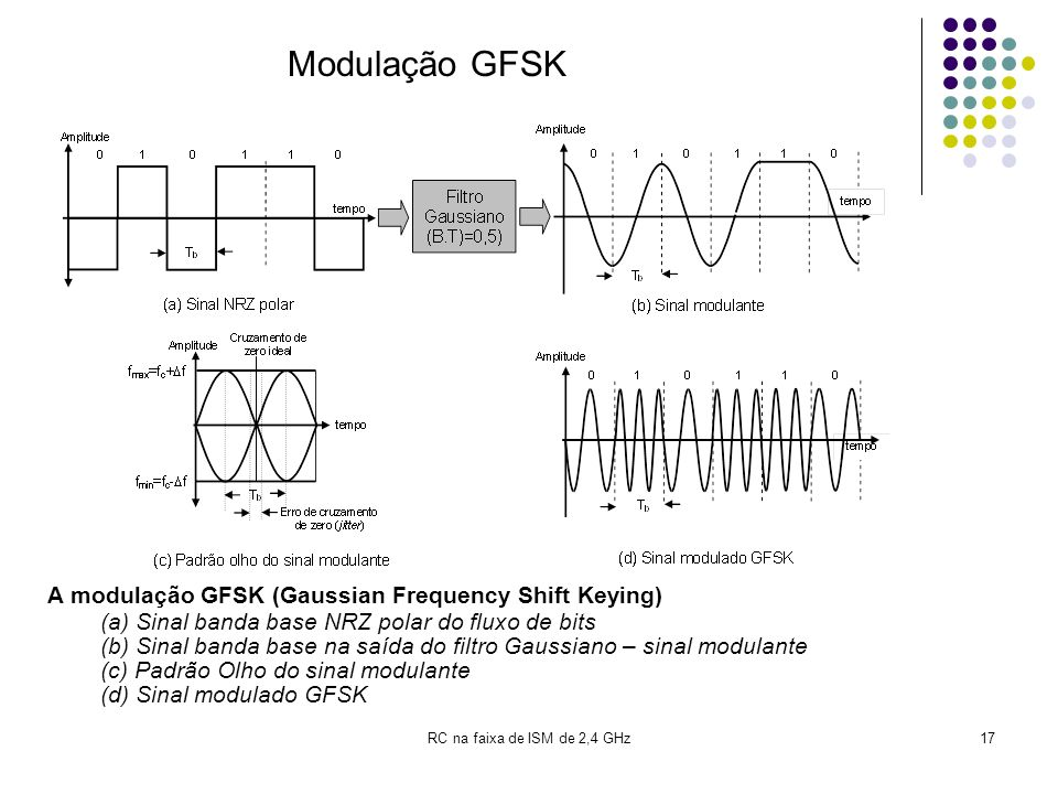 Modulação GFSK A modulação GFSK (Gaussian Frequency Shift Keying)