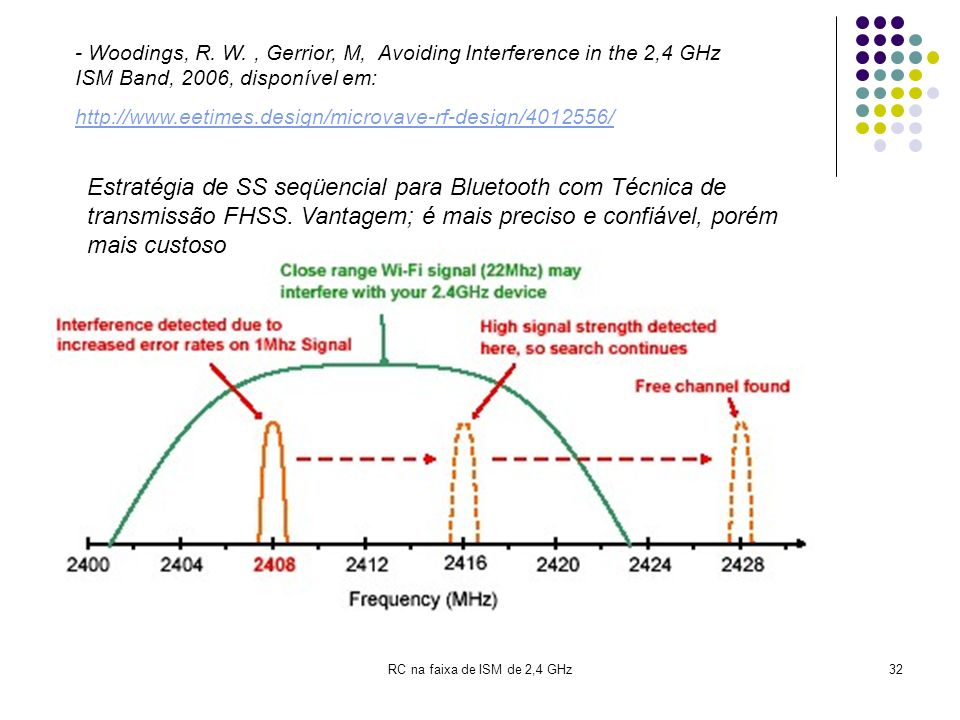- Woodings, R. W. , Gerrior, M, Avoiding Interference in the 2,4 GHz ISM Band, 2006, disponível em: