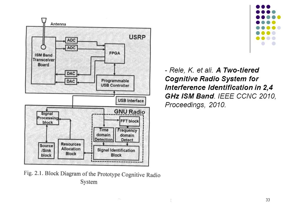 - Rele, K. et ali. A Two-tiered Cognitive Radio System for Interference Identification in 2,4 GHz ISM Band. IEEE CCNC 2010, Proceedings, 2010.
