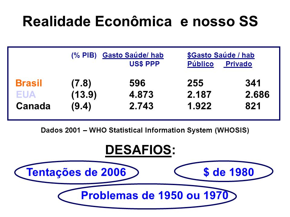 Dados 2001 – WHO Statistical Information System (WHOSIS)