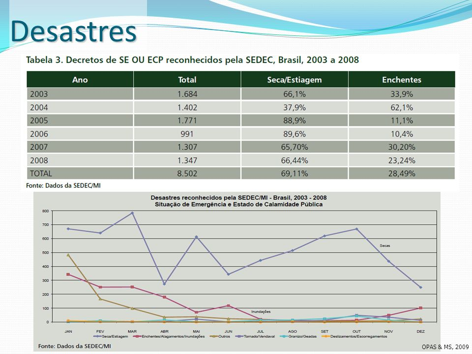 Desastres OPAS & MS, 2009