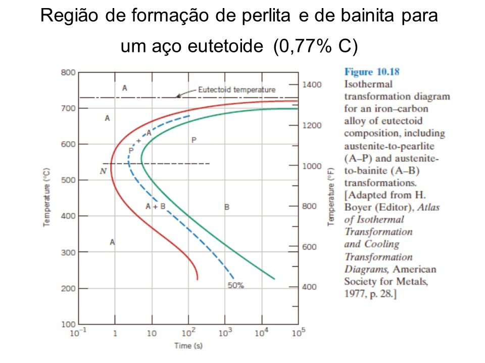Curvas tempo temperatura transformao t t t e curvas c c t 11 regio de formao de perlita e de bainita para um ao eutetoide 077 c ccuart Gallery