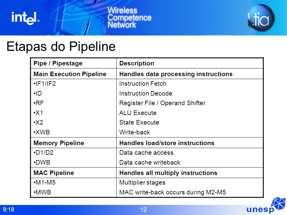 Etapas do Pipeline Pipe / Pipestage Description