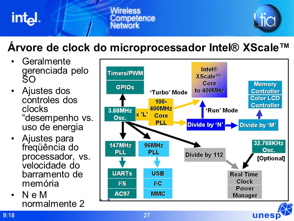 Árvore de clock do microprocessador Intel® XScale™