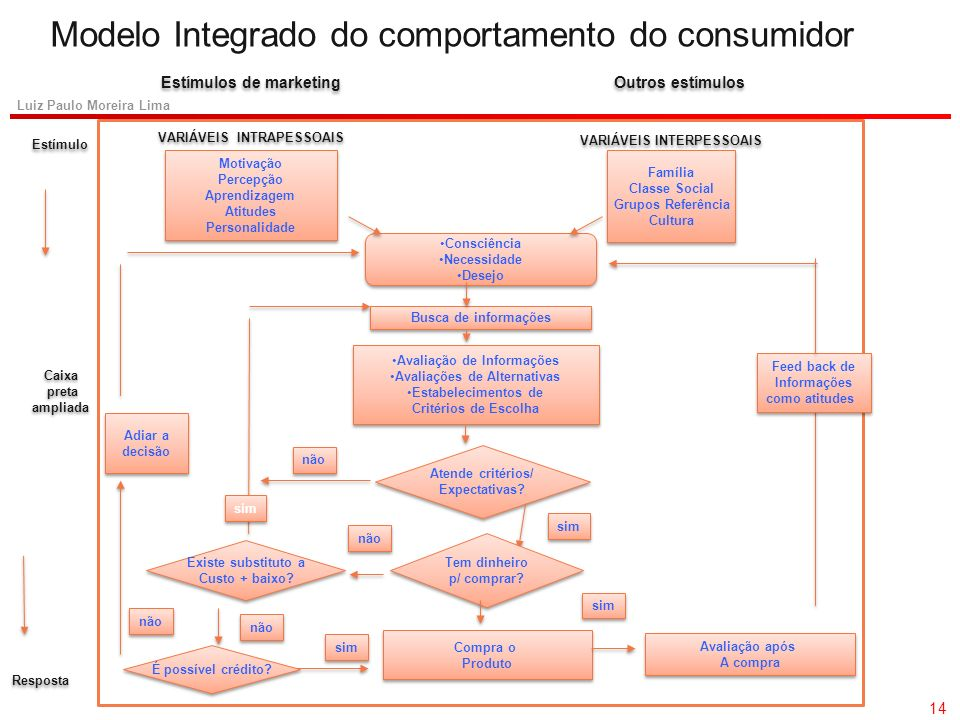 Modelo Integrado do comportamento do consumidor