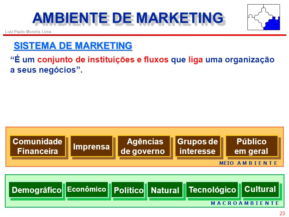AMBIENTE DE MARKETING SISTEMA DE MARKETING