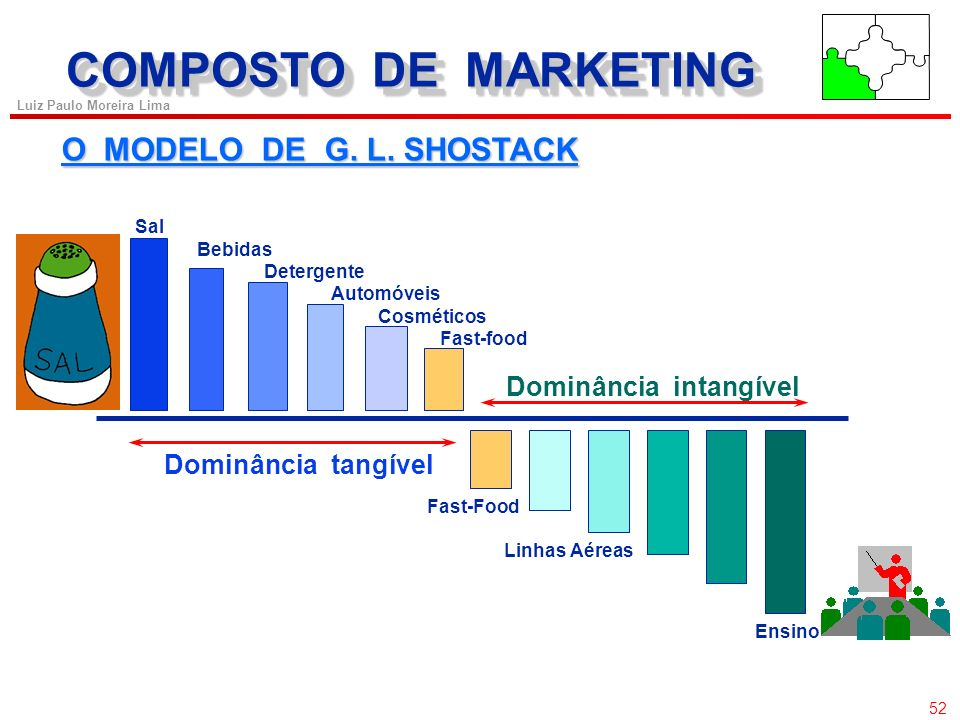 COMPOSTO DE MARKETING O MODELO DE G. L. SHOSTACK Dominância intangível