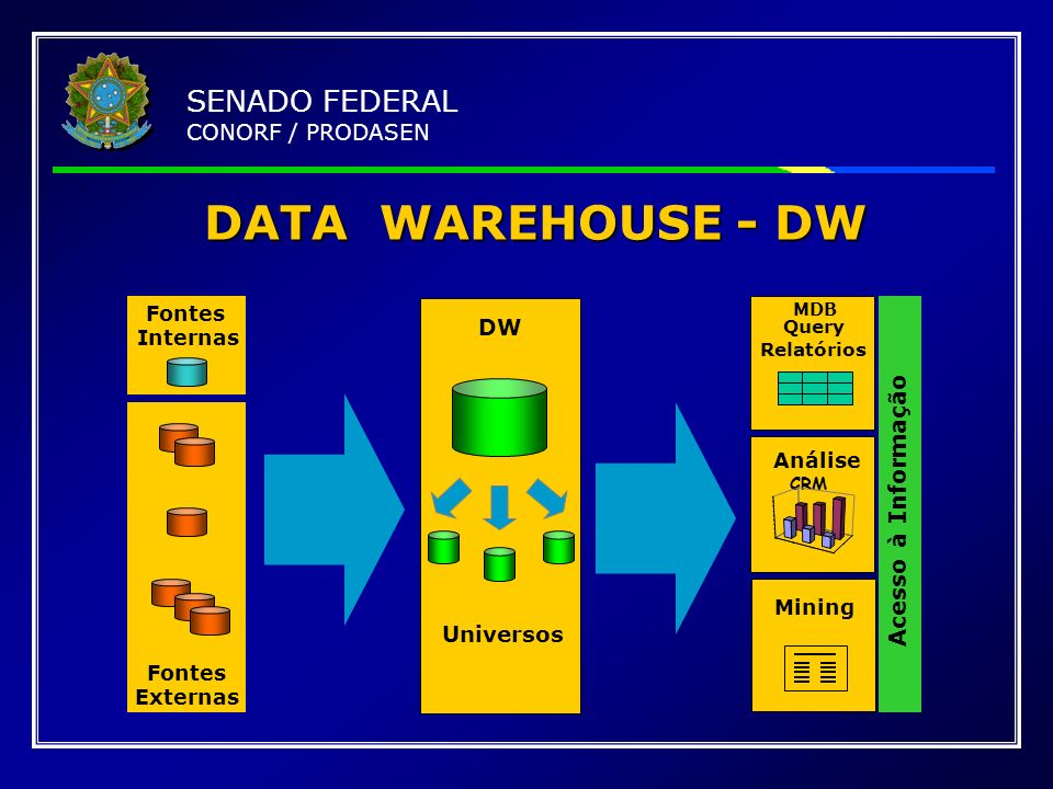 DATA WAREHOUSE - DW SENADO FEDERAL CONORF / PRODASEN
