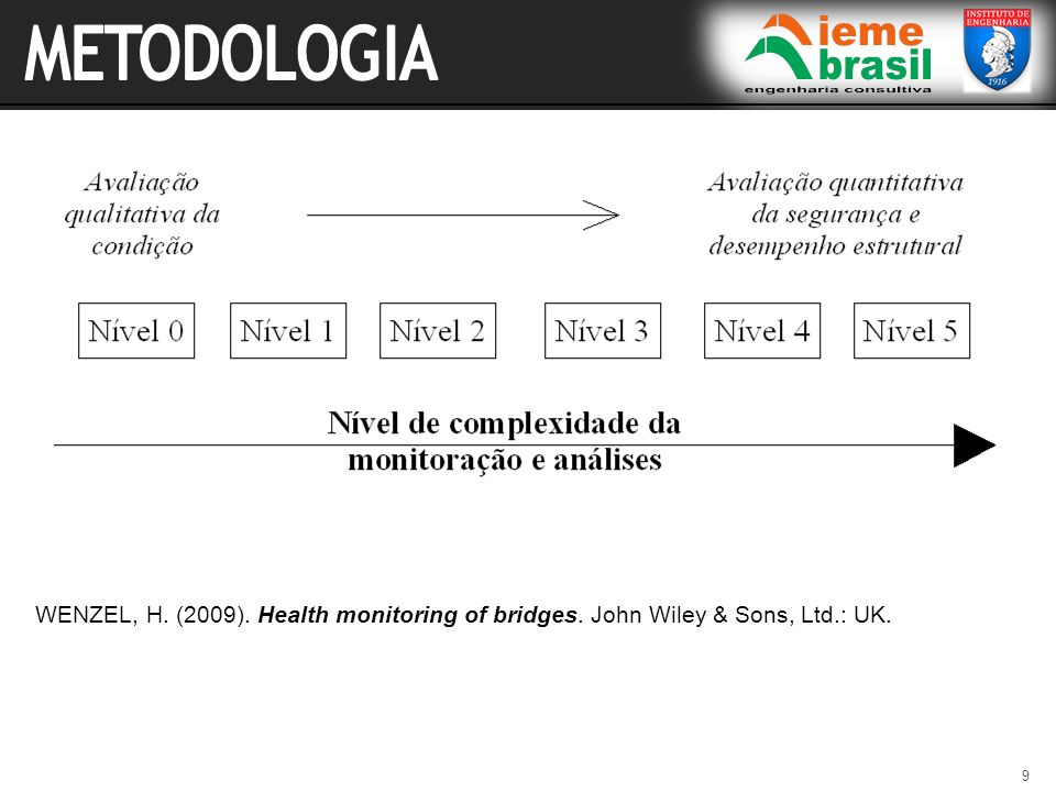 METODOLOGIA WENZEL, H. (2009). Health monitoring of bridges. John Wiley & Sons, Ltd.: UK.