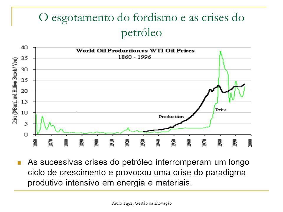 O esgotamento do fordismo e as crises do petróleo