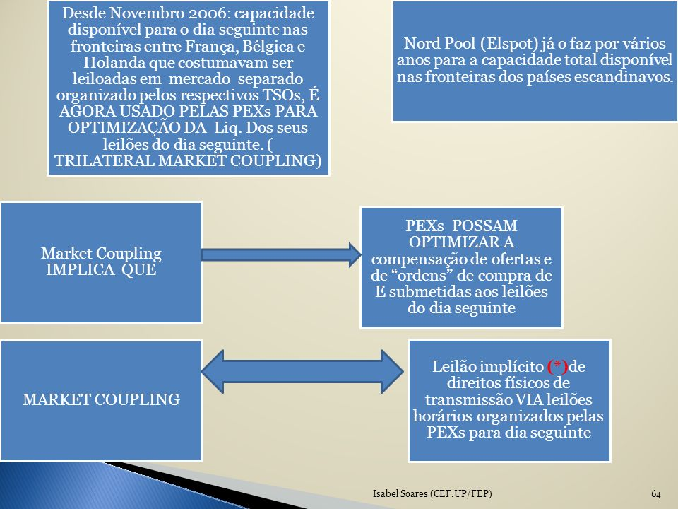 Market Coupling IMPLICA QUE