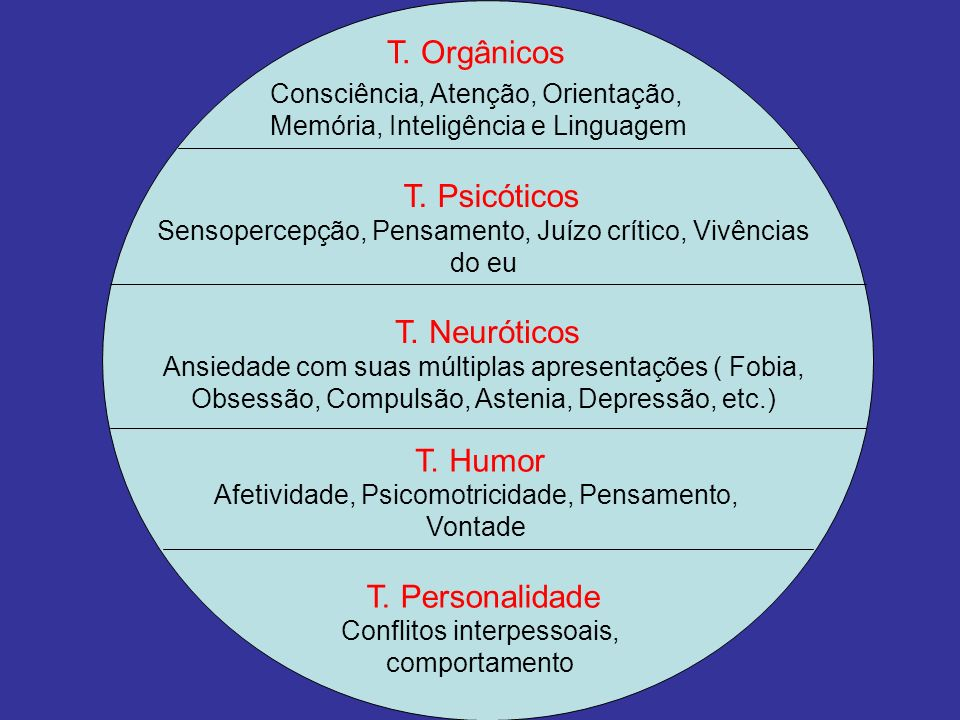 T. Orgânicos T. Psicóticos T. Neuróticos T. Humor T. Personalidade