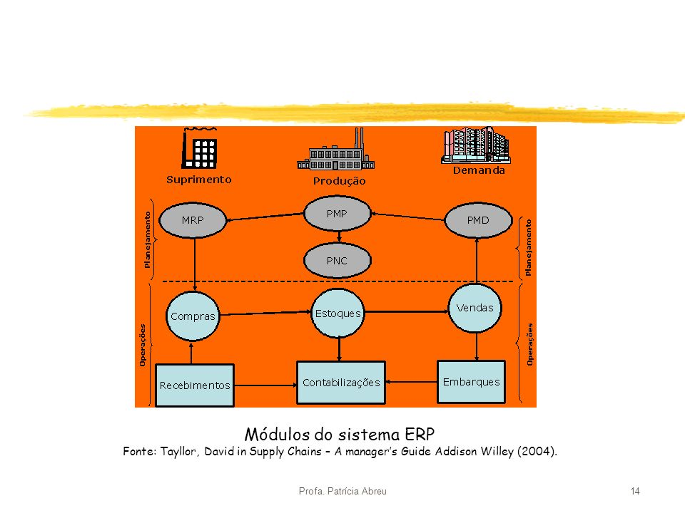 Módulos do sistema ERP Fonte: Tayllor, David in Supply Chains – A manager's Guide Addison Willey (2004).