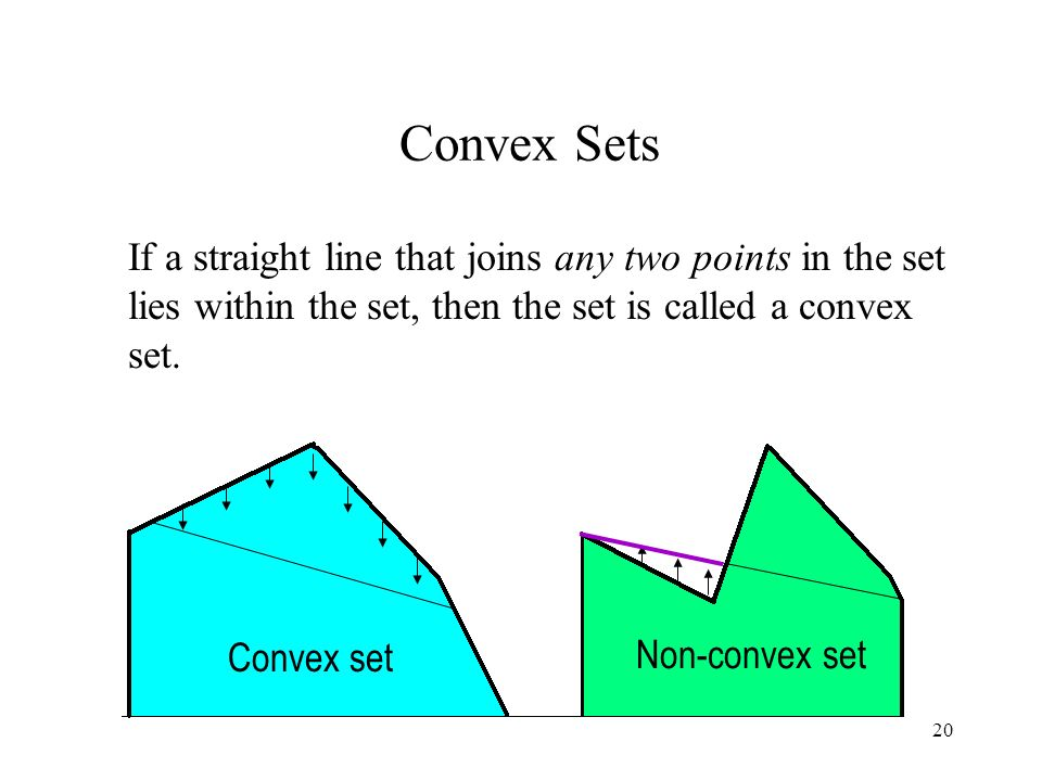 Convex Sets If a straight line that joins any two points in the set lies within the set, then the set is called a convex set.