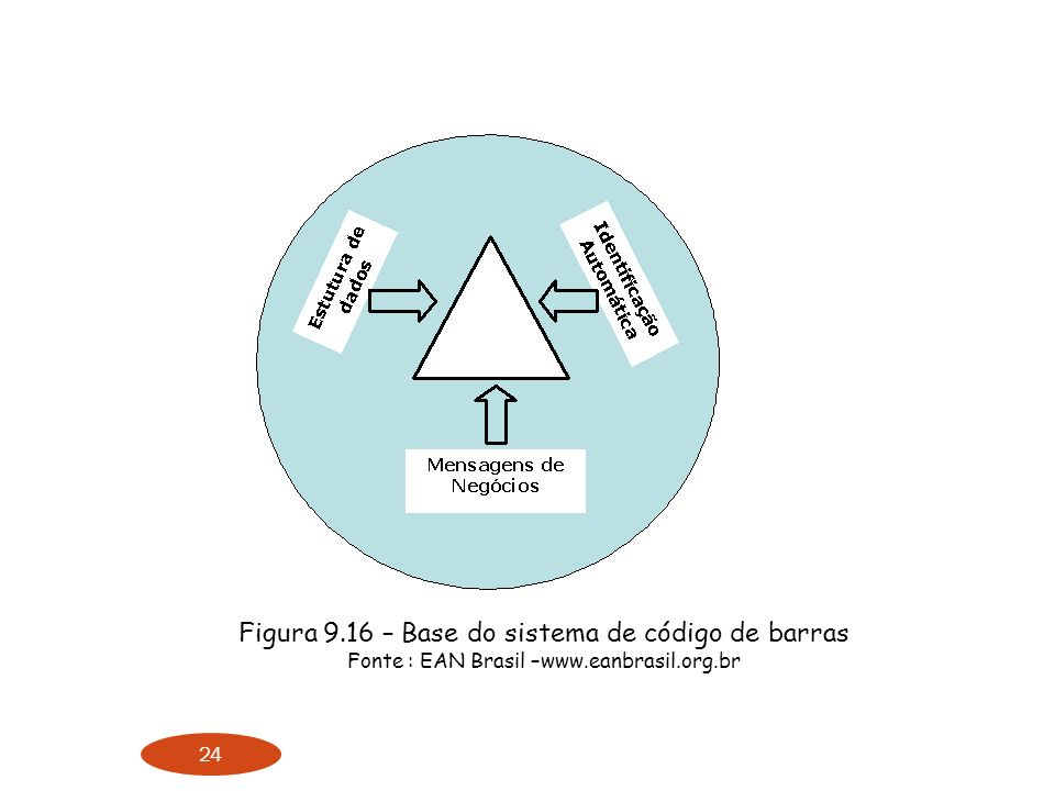 Figura 9.16 – Base do sistema de código de barras