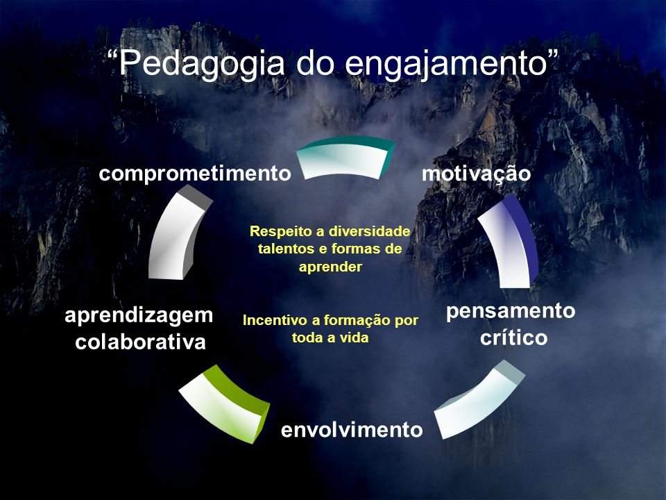 Pedagogia do engajamento