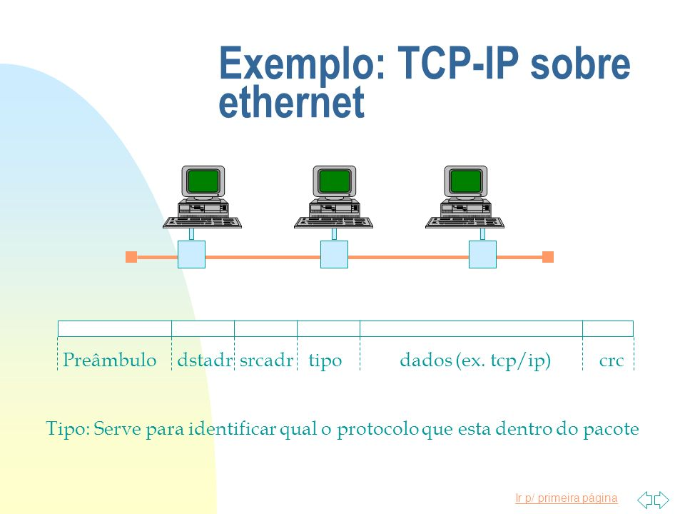 Exemplo: TCP-IP sobre ethernet
