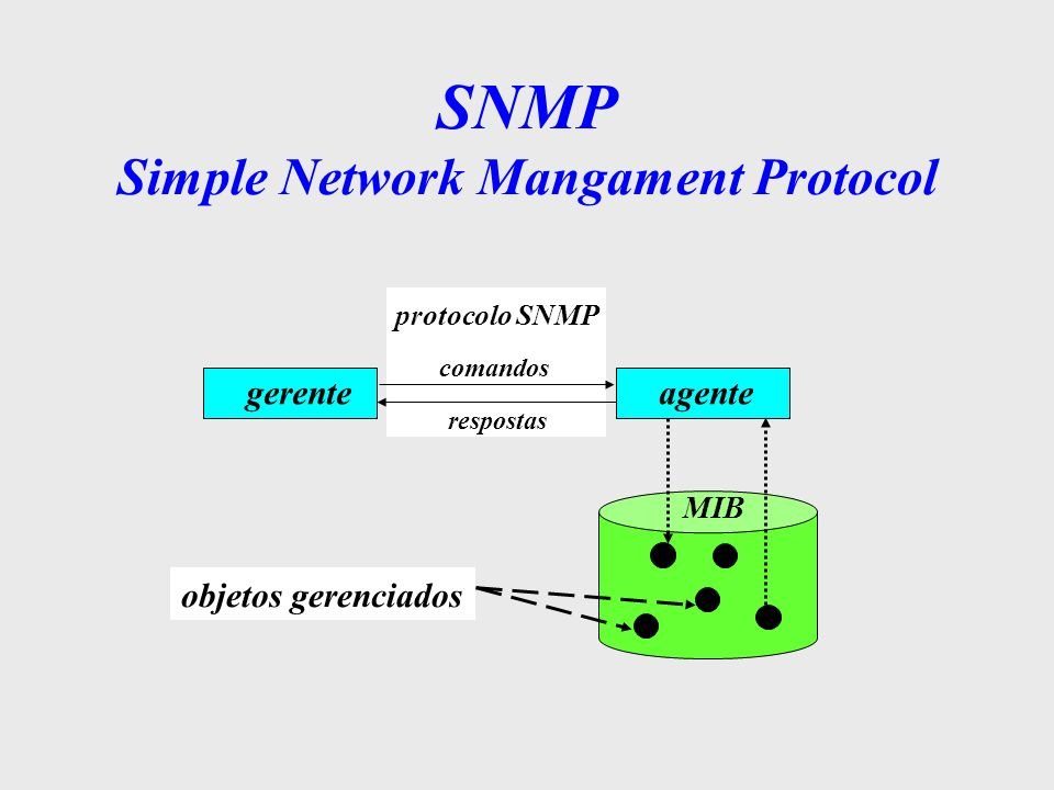 SNMP Simple Network Mangament Protocol