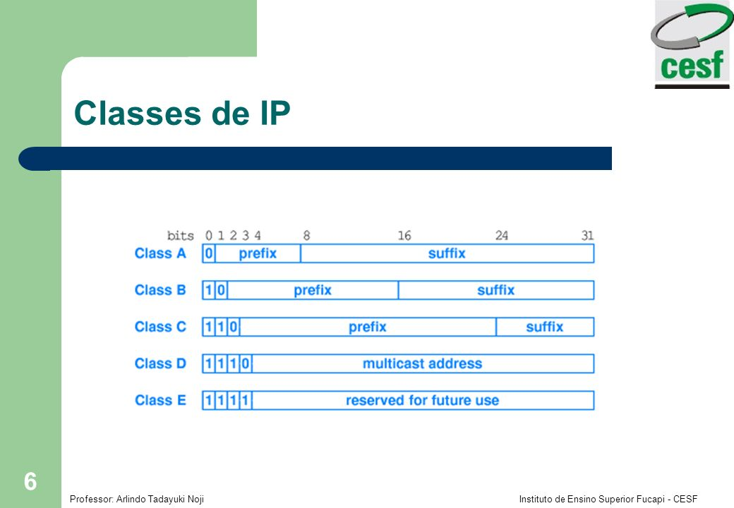 Classes de IP