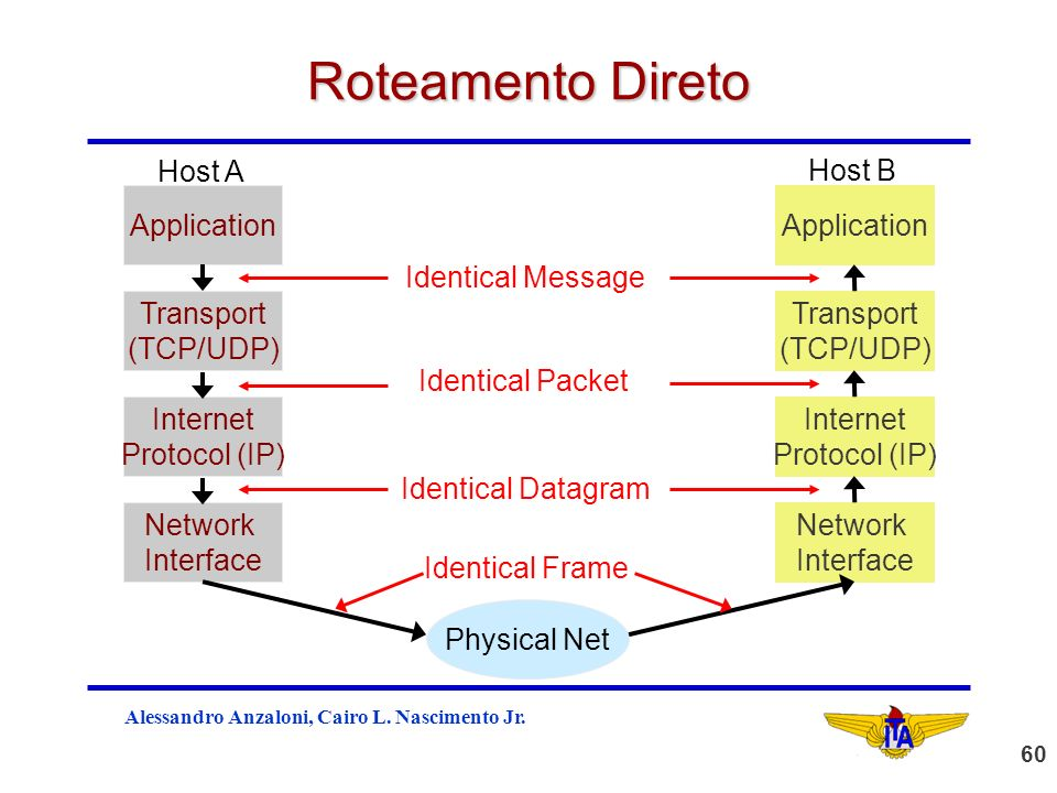 Roteamento Direto Host A Host B Application Application