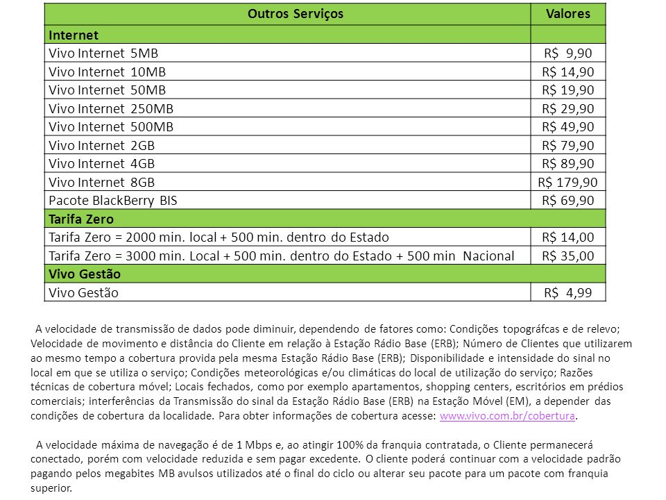 Tarifa Zero = 2000 min. local min. dentro do Estado R$ 14,00