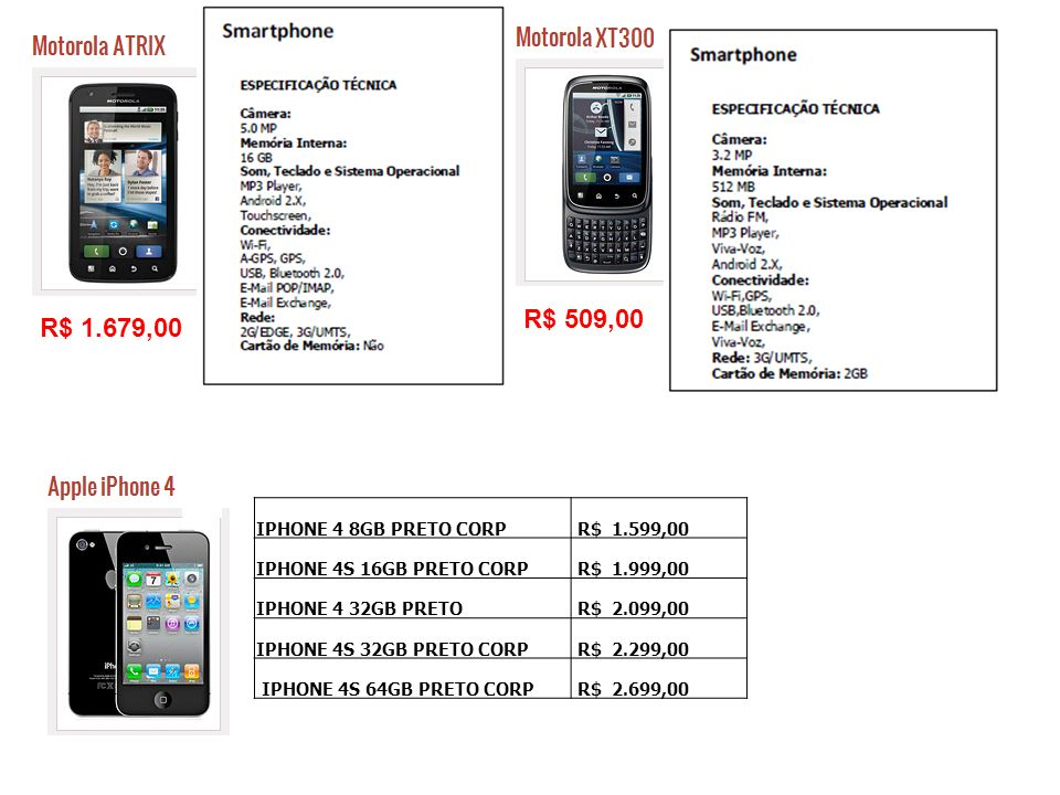 R$ 509,00 R$ 1.679,00 IPHONE 4 8GB PRETO CORP R$ 1.599,00