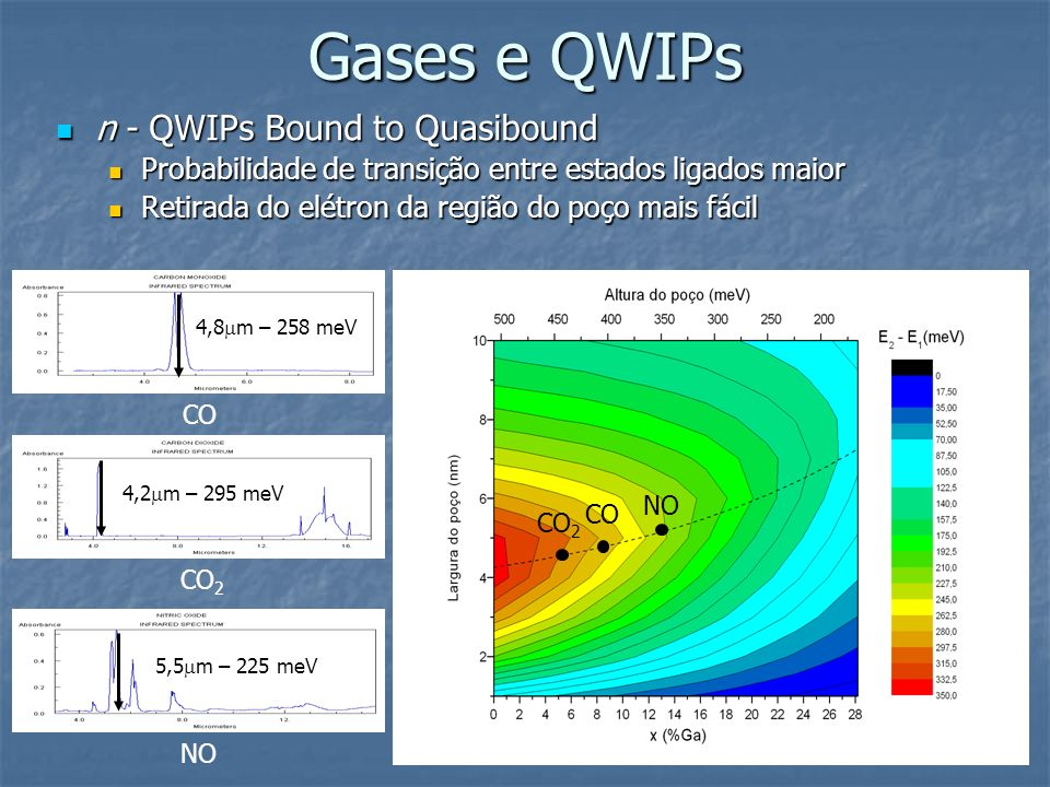 Gases e QWIPs n - QWIPs Bound to Quasibound