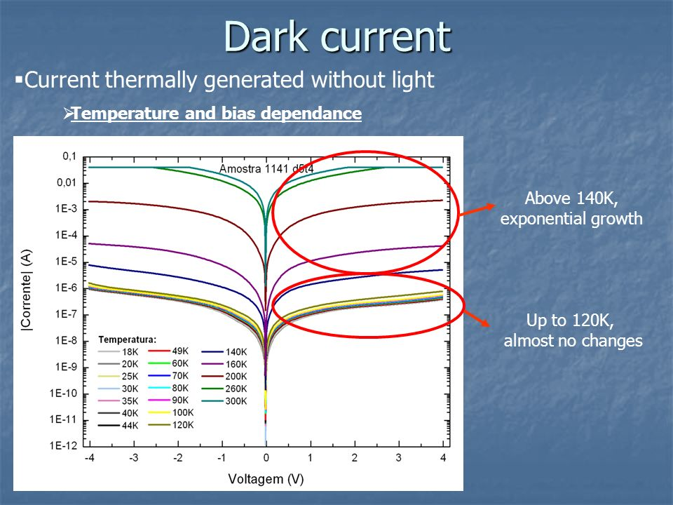 Dark current Current thermally generated without light