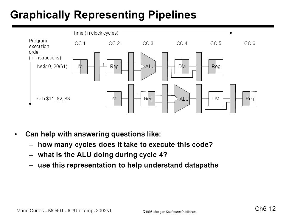 Graphically Representing Pipelines