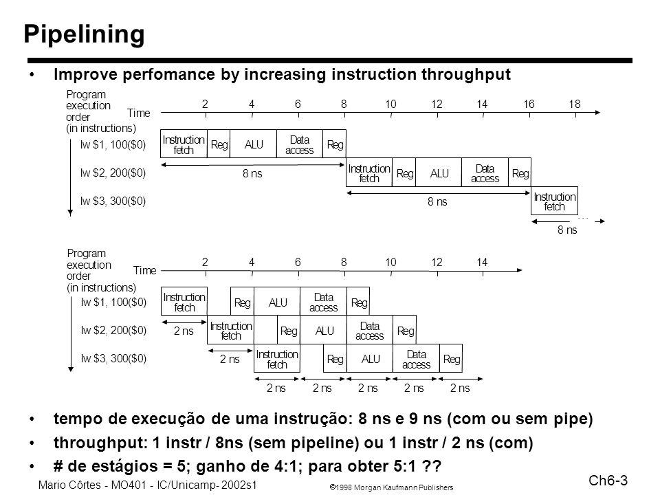 Pipelining Improve perfomance by increasing instruction throughput