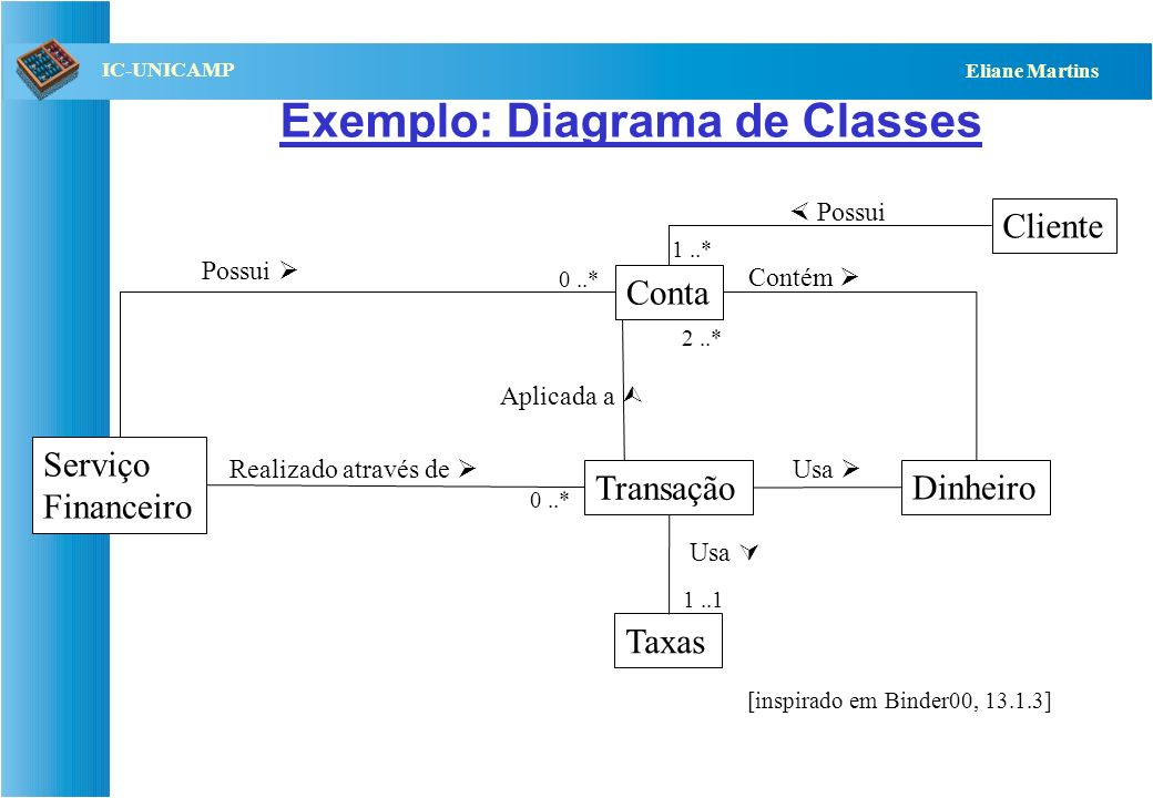 Exemplo: Diagrama de Classes