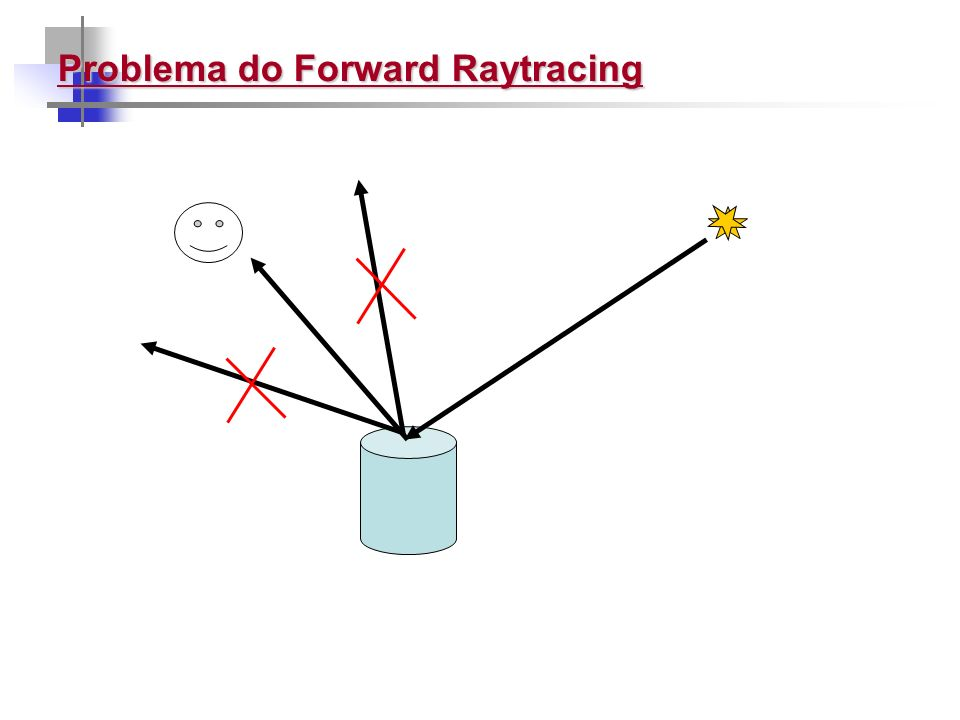 Problema do Forward Raytracing