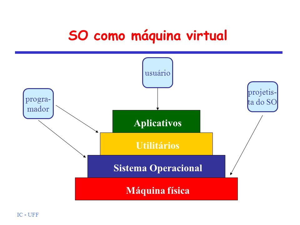 SO como máquina virtual