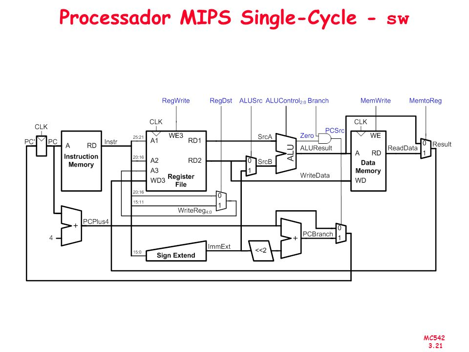 Processador MIPS Single-Cycle - sw