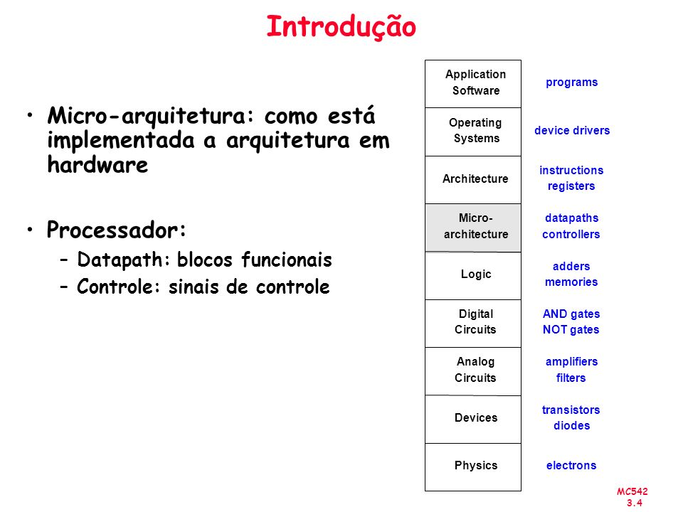 Introdução Physics. Devices. Analog. Circuits. Digital. Logic. Micro- architecture. Architecture.