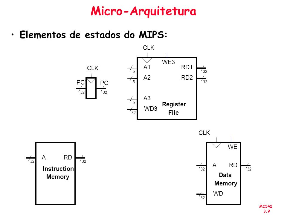 Micro-Arquitetura Elementos de estados do MIPS: CLK A RD Instruction