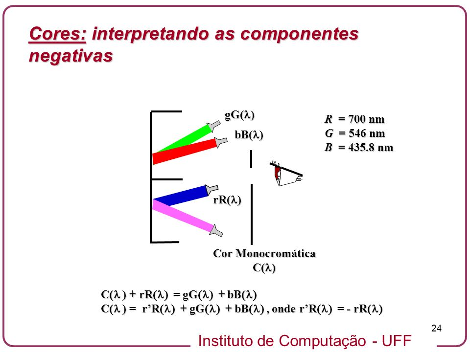 Cores: interpretando as componentes negativas