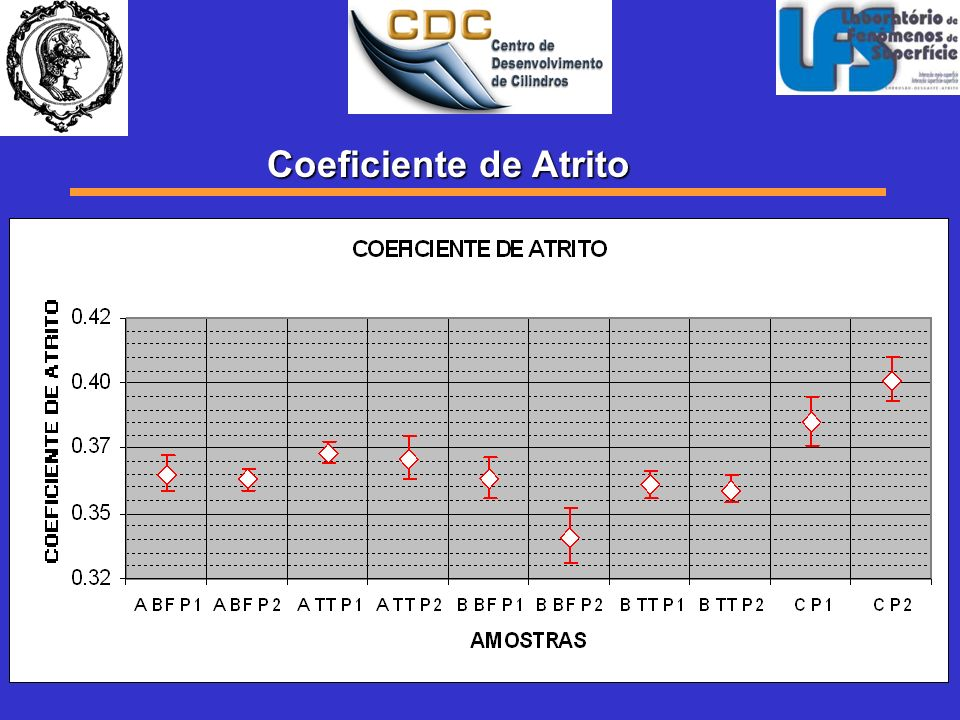 Coeficiente de Atrito